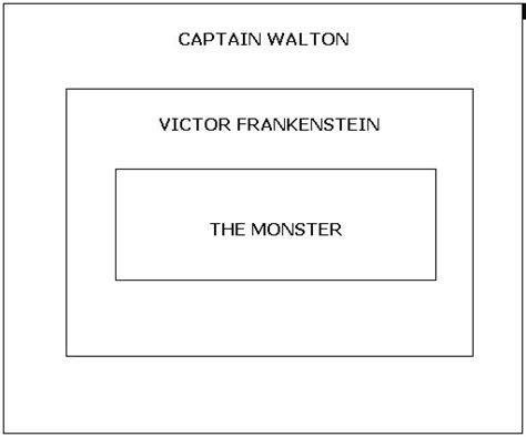 analysis of frankenstein narrative the narrative frames 187 frankenstein study guide from