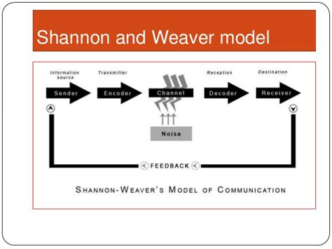 Shannon And Weaver Model Of Communication shannon and weaver model of communication