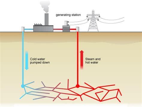 diagram of how geothermal energy works gallery geothermal power home