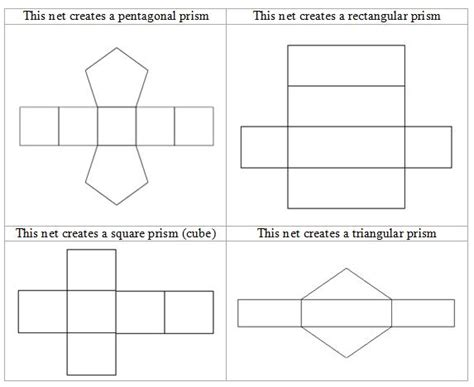 printable surface area nets fundamentals