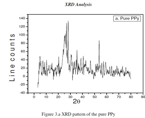 xrd pattern of polypyrrole synthesis characterization and a c conductivity study of