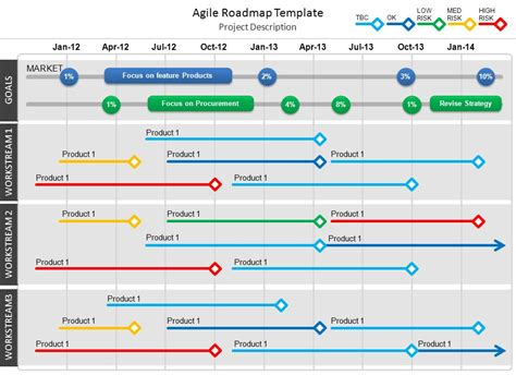 Agile Roadmap Template Ppt Video Online Download Agile Feature Template