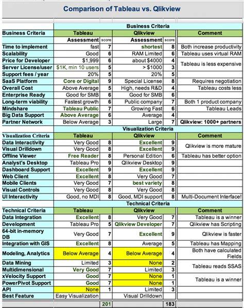 The Comparison by Ravindranathreddy Msbi Bi Tool Comparison S