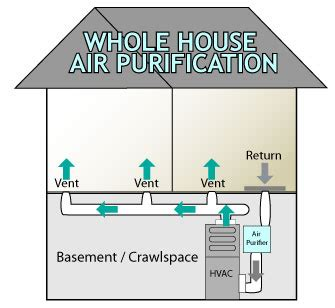 air purification system for furnace whole house air purifiers