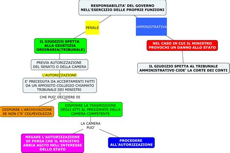 composizione consiglio dei ministri come si chiama il presidente consiglio dei ministri 28