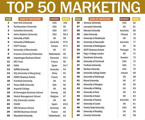 Top College For Mba In Marketing In India by Iim A Among World S Top 10 B Schools Rediff Getahead