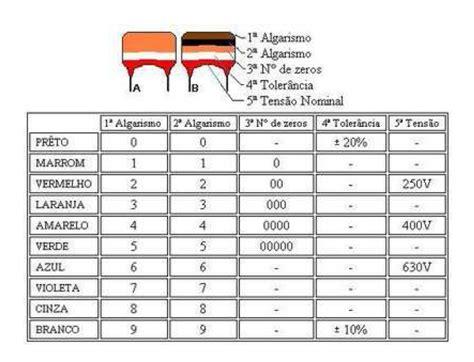 capacitor aula capacitor 103 valor 28 images www bricotronika el condensador solucionado ocup 243 tabla de