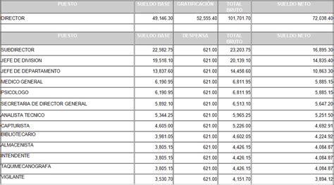 tabulador de sueldos 2016 gobierno press report press report tabulador tabuladores de sueldos y salarios 2016 escala salarial o