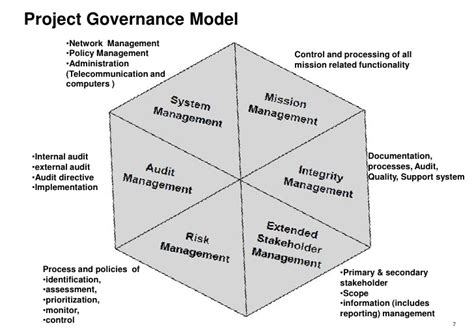 pmo governance plan pictures to pin on pinterest pinsdaddy