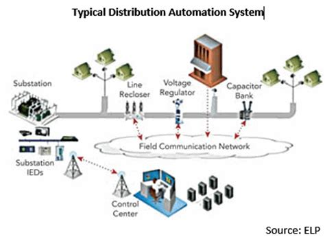 layout of distribution network building the smart grid