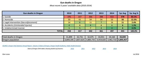 Oregon Gun Background Check Delay Gov Kate Brown Using Deceptive Gun Numbers The Oregon Catalyst