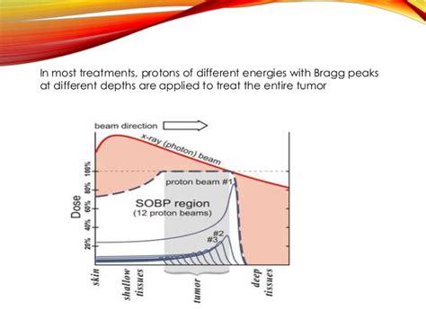 proton bragg peak particle beam proton neutron heavy ion therapy