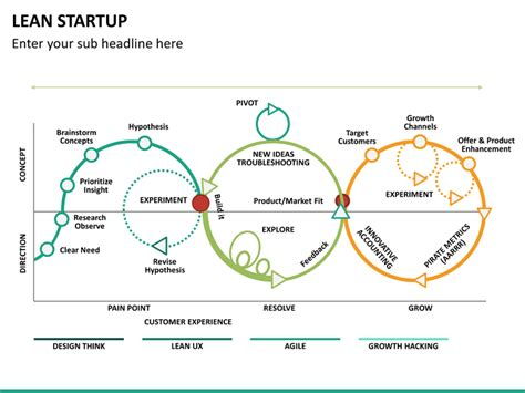 design thinking lean startup agile lean startup powerpoint template sketchbubble