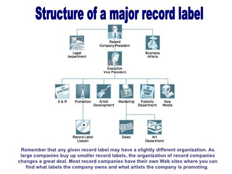 record company business plan template structure of a major record label