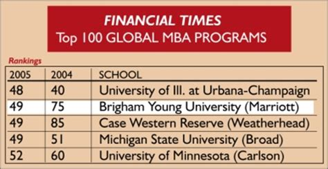 Top Mba Programs Financial Times by Byu Marriott School Of Business News Byu Mba Leaps