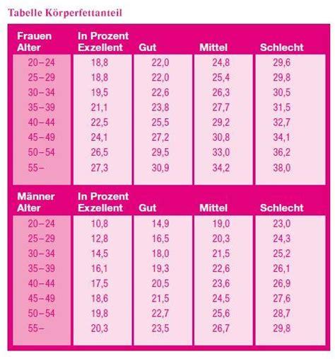 cholesterinwerte tabelle bauch weg abnehmen am bauch attack