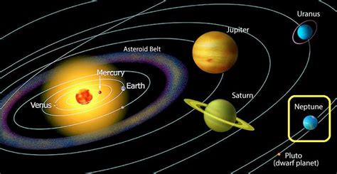Home Planetarium Projector Neptune The 8th Planet Of The Solar System The Free Science