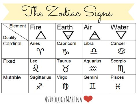 new year zodiac signs and elements astrology marina understanding zodiac signs 1 the