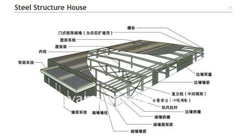house structure parts names steel warehouse structure workshop building buy steel