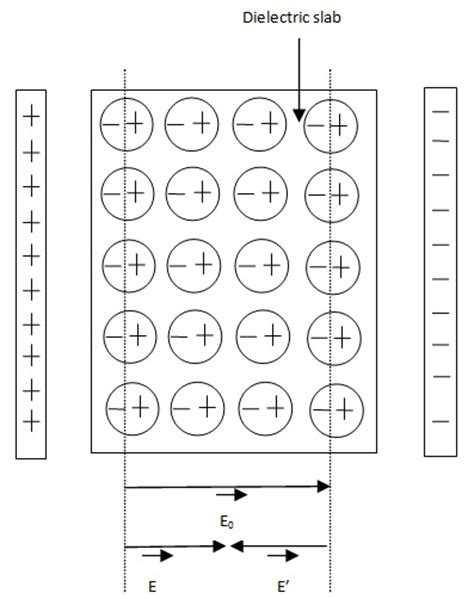 capacitor with dielectric slab dielectric slab in capacitor 28 images chapter 27 capacitance and dielectrics ppt