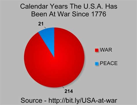 how many years in years daymn how many years has america been at war since 1776