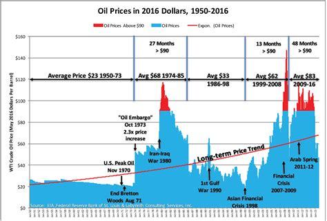 price in dollars prices lower forever times in a failing global