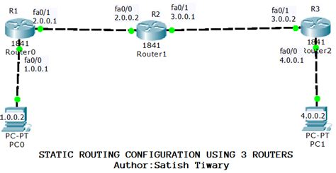 cisco router configuration template cisco packet tracer lab configuring static routing using