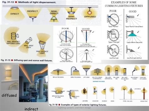 Bath And Kitchen Design lighting systems and their design mau jmi 2014