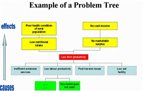 problem tree template 1000 images about problem tree analysis on trees