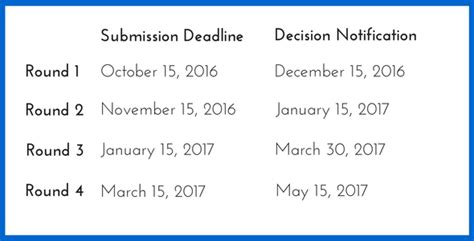 Mba School Application Deadlines 2016 by Of Washington Foster School Of Business