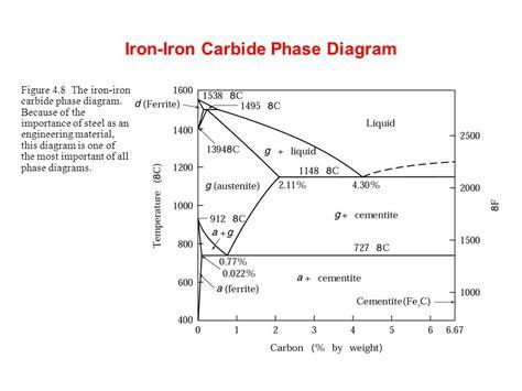 iron carbide diagram ppt metal processes ppt