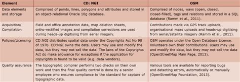 ngi line test assessing the quality of openstreetmap data ee publishers
