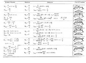 simply supported beam equations jennarocca
