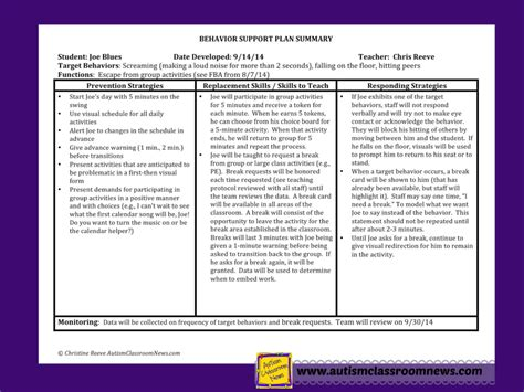 What Are Replacement Behaviors And What Do We Need To Know To Be Effective Autism Classroom Behavior Support Plan Template