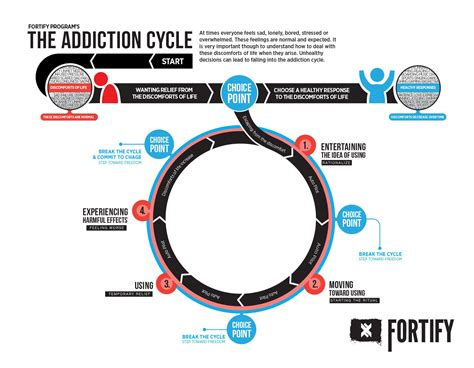 addiction diagram addiction cycle educational print fortify store