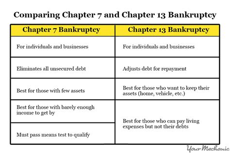 How After Filing Bankruptcy Can You Buy A House 28 Images If I File Bankruptcy Can
