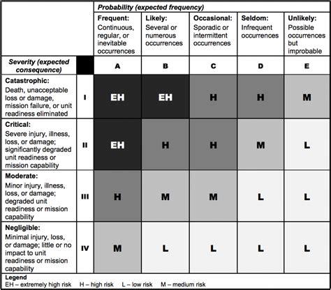 risk matrix template project management risk matrix quality management risk
