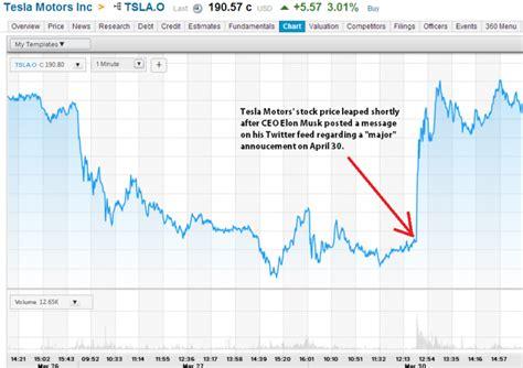 stock price of tesla motors tesla motors inc tsla stock leaps after ceo elon musk