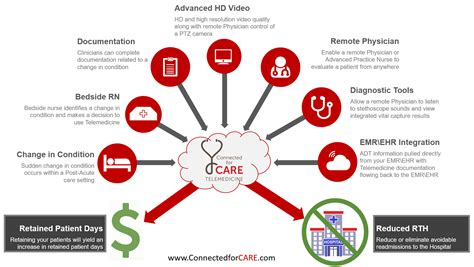 telemedicine workflow telemedicine it s about the workflow curatess