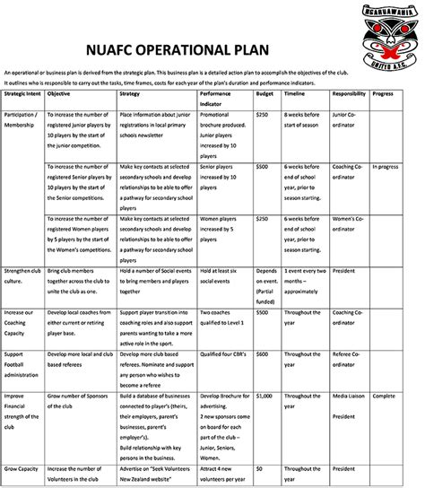 operating plan template operational plan template refereed journals annual