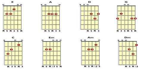 belajar kunci gitar janji suci belajar gitar chord tips cara belajar gitar untuk pemula