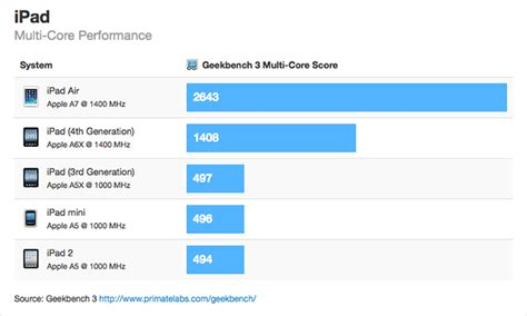 geek bench browser benchmarks for apple s ipad air show 90 performance boost