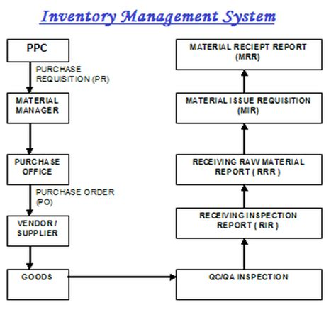 flowchart for inventory system inventory system flowchart stock