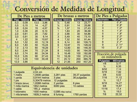 medidas de longitud medidas de conversion oentoenk wallpaper