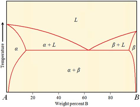 what is a binary phase diagram eutectic binary phase diagram 28 images mechanical