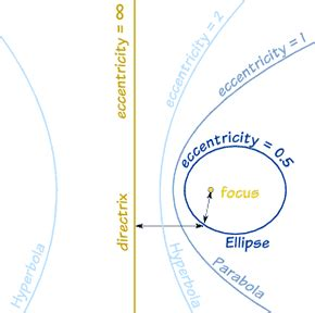eccentricity of conic sections definition of eccentricity