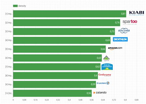 best e commerce site top e commerce en performance web et vitesse