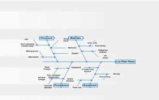 visio fishbone fishbone diagram template visio gallery how to guide and