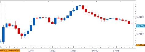 pattern day trading canada usd cad to extend bullish pattern on dismal canada gdp report