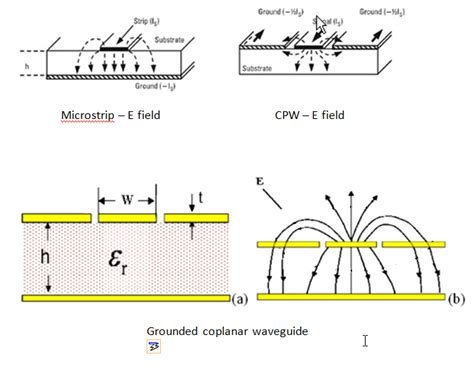 termination impedance calculator impedance calculation results between grounded coplanar waveguide and microstrip electrical